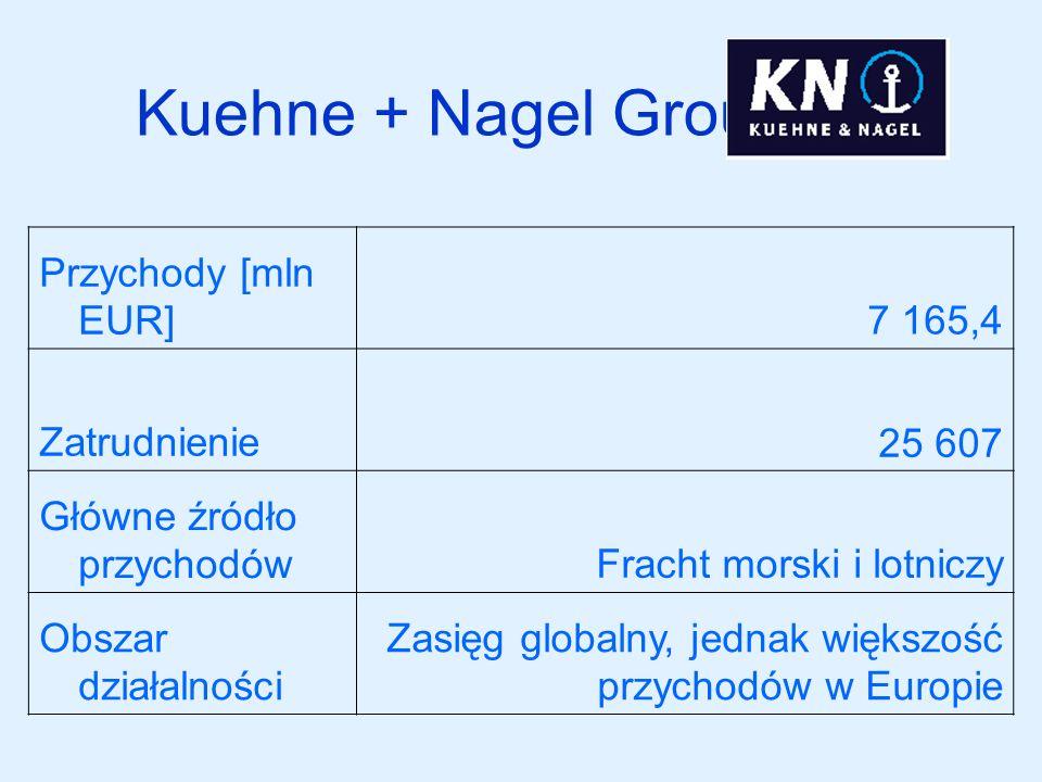 Kuehne + Nagel Group Przychody [mln EUR] 7 165,4 Zatrudnienie 25 607